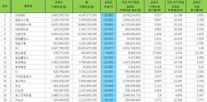 [표](24일기준) 코스피 공매도 특징주 Top 25 (전일 장마감 한국거래소 기준)