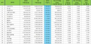 [표](24일기준) 코스닥 공매도 특징주 Top 25 (전일 장마감 한국거래소 기준)