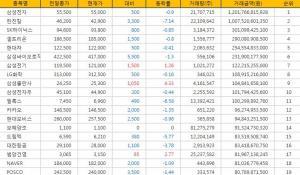 [표](24일현재) 거래금액 코스피 Top 20 (전거래일 현재)