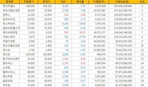 [표](24일현재) 거래금액 코스닥 Top 20 (전거래일 현재)