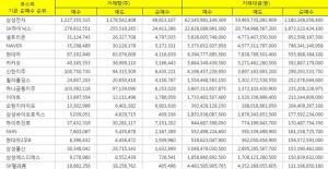 [표][(최근12개월) 코스피 기관 순매수 Top 30] 삼성전자 1위 약 21802억원, SK하이닉스 18731억원, 셀트리온 8525억원, NAVER 7963억원, 현대차 83947억원 주가 순으로 기관 매수 나서.. 12월간 주가 누적 순매수 상위 기록.