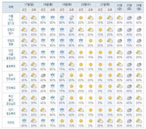 [오늘의 날씨] 기상청 예보…전국주간주말날씨,23일(토)은 강원영동에 비 서울,인천,경기도 기온이 19일(화)은 비 (5월 17일~24일 주간주말날씨)