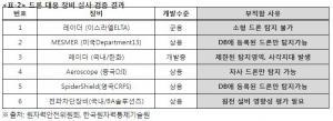 """김상희 의원, """"원전 대공안보 미흡한 수준"""", """"드론 대응장비 개발 속도내야"""""""