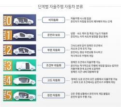 테슬라 자율주행자동차 안전확보 시급