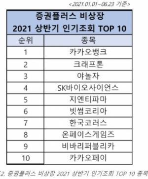 두나무, 2021 상반기 주식 시장 '데브시스터즈' 상승률 1위,'카카오뱅크' 비상장 주식 인기 TOP